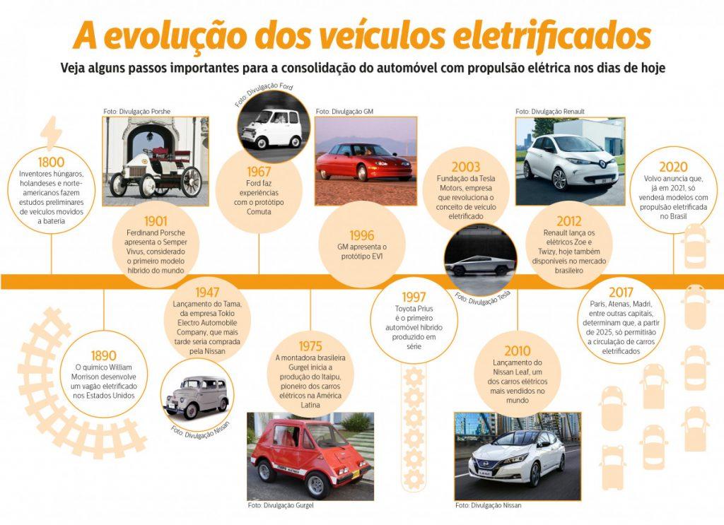 Evolução do carro elétrico